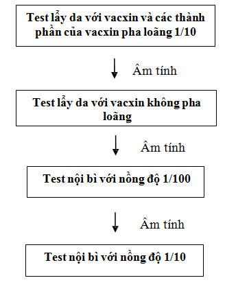 Test da chẩn đoán dị ứng vắc xin