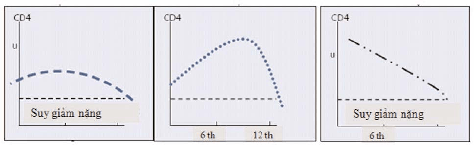 CD4 đạt được cao nhất kể từ khi điều trị bằng ARV