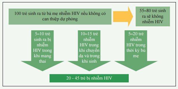 lây truyền HIV từ mẹ sang con nếu không can thiệp