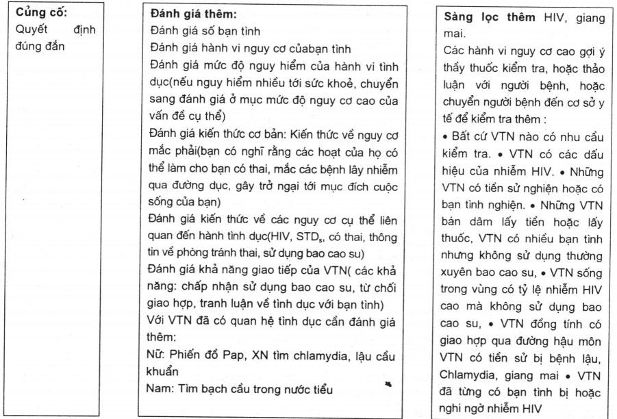 Hình 23.1. Sơ đồ sàng lọc, đánh giá và hướng dẫn tinh dục lành mạnh
