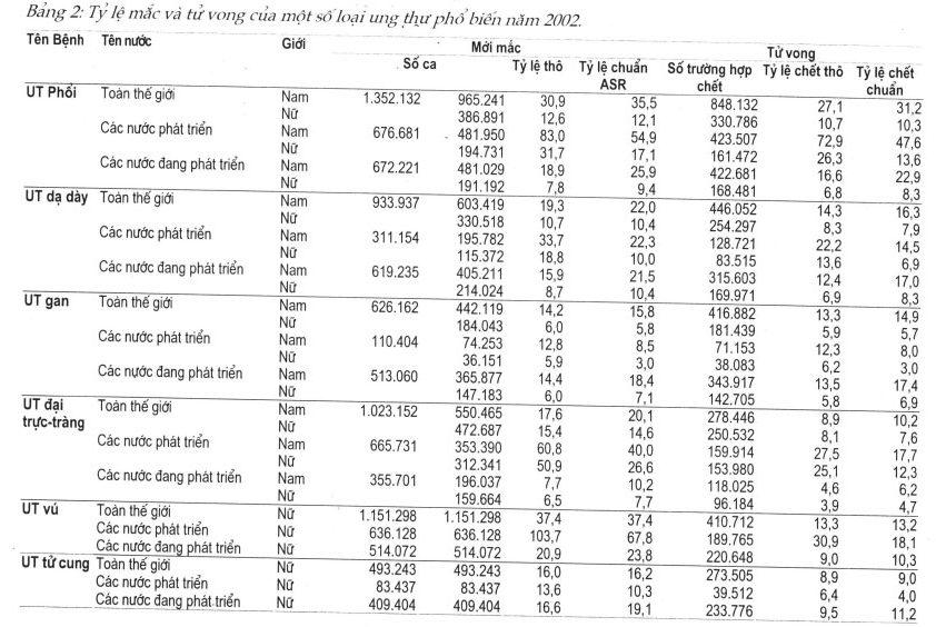Bảng tỷ lệ tử vong ung thư