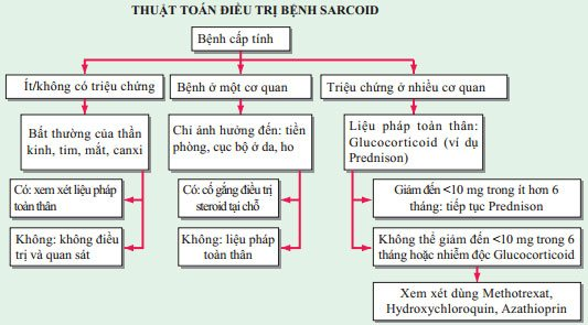 Biểu hiện của Bệnh sarcoid và điều trị
