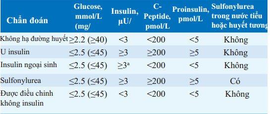 Chẩn đoán cơ chế hạ đường huyết
