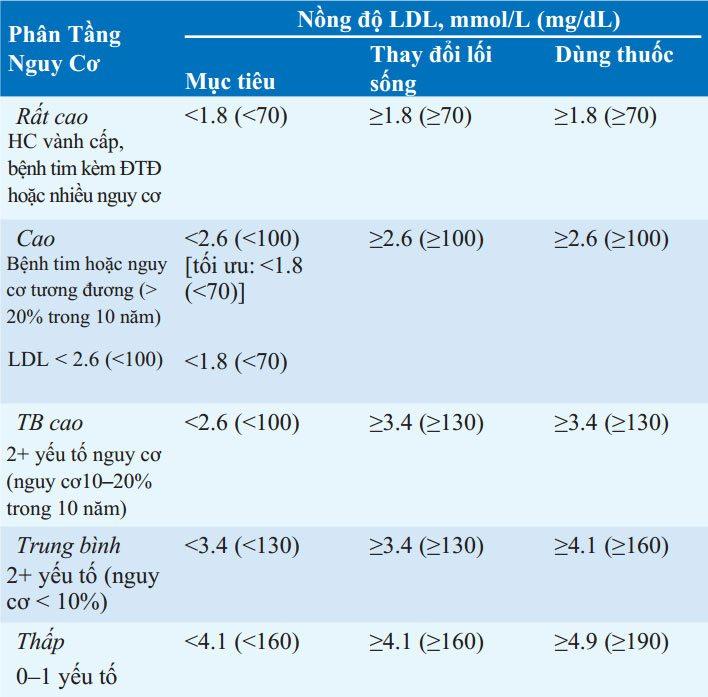 Các yếu tố nguy cơ gây và Phòng Bệnh Tim Mạch