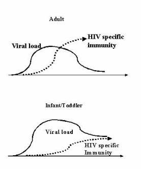 tải lượng virus và miễn dịch kháng HIV