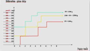 Bảng chỉ định điều trị vàng da dựa vào mức Bilirubin gián tiếp trong máu